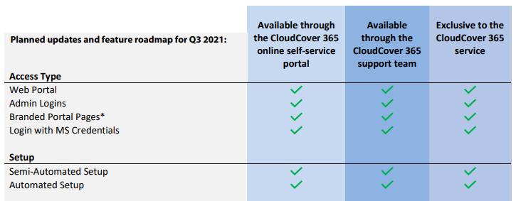 cloudcover 365 development roadmap